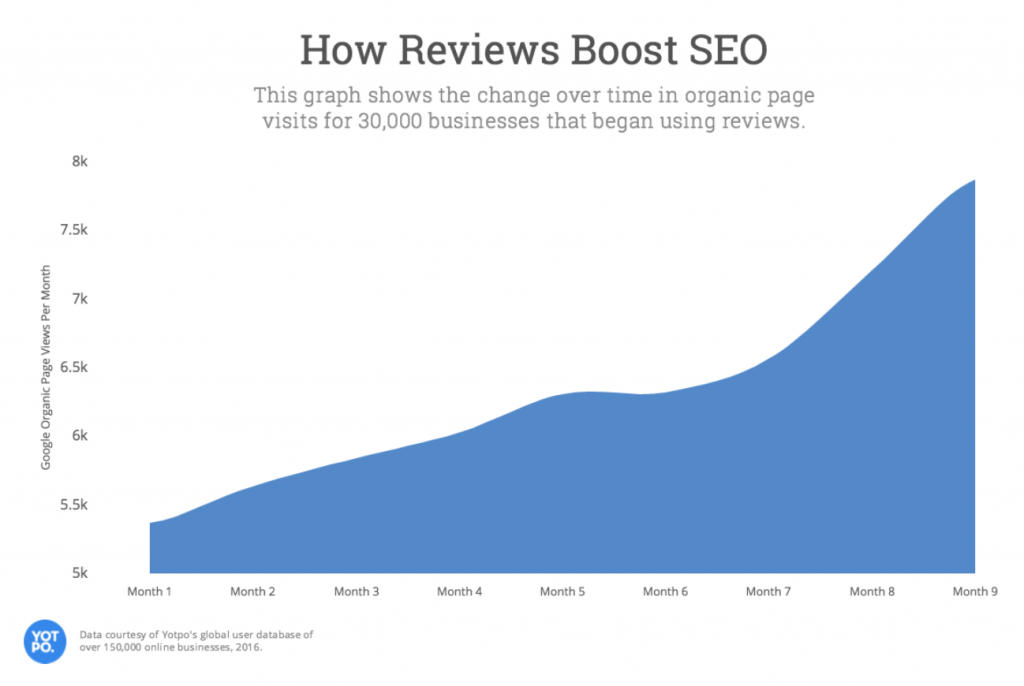 seo customer reviews online